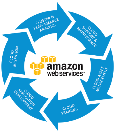 Managed AWS Cloud Services, Managed AWS (Amazon Web Services)