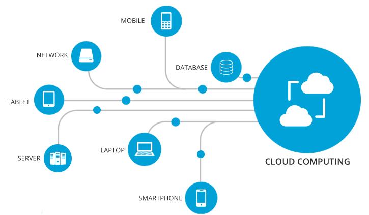 Cloud Computing - SupraITS