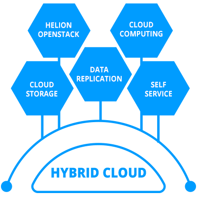 Hybrid Cloud Canada | Managed Hybrid Cloud Hosting Services in Toronto