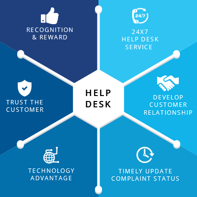it digital affordable help service flexible desk helpdeskservices reliable