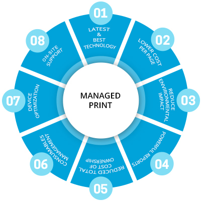 Managed Print Services Canada   (MPS) Managed Print Solutions Toronto