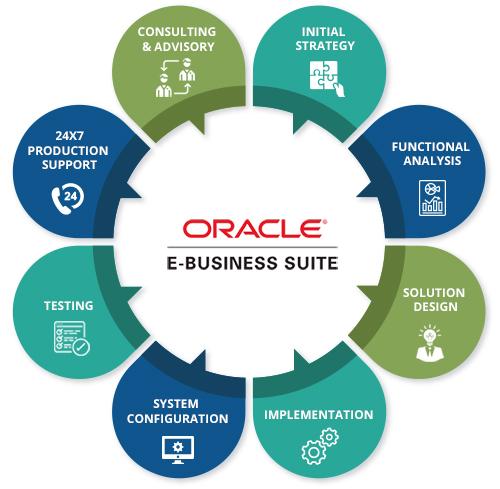 Oracle Implementation - SupraITS